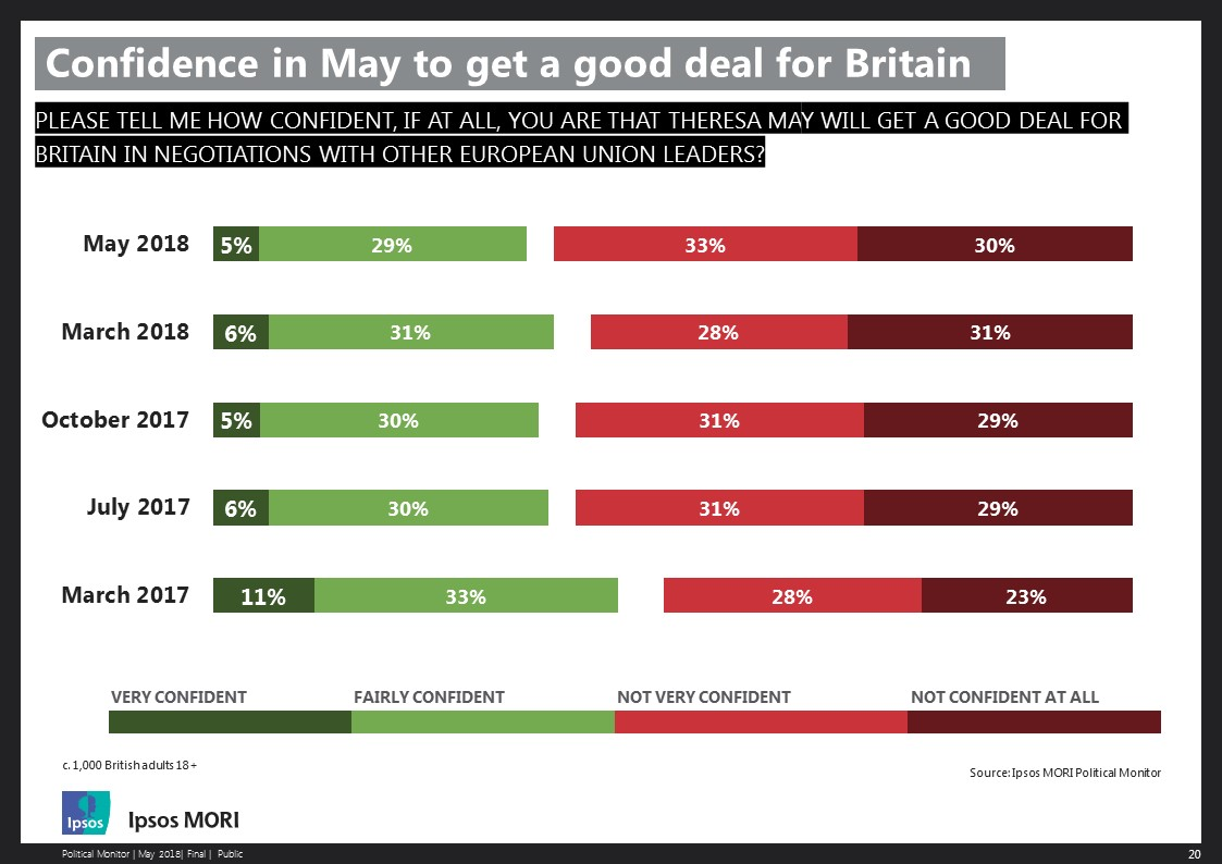 Confidence in May to get a good deal for Britain