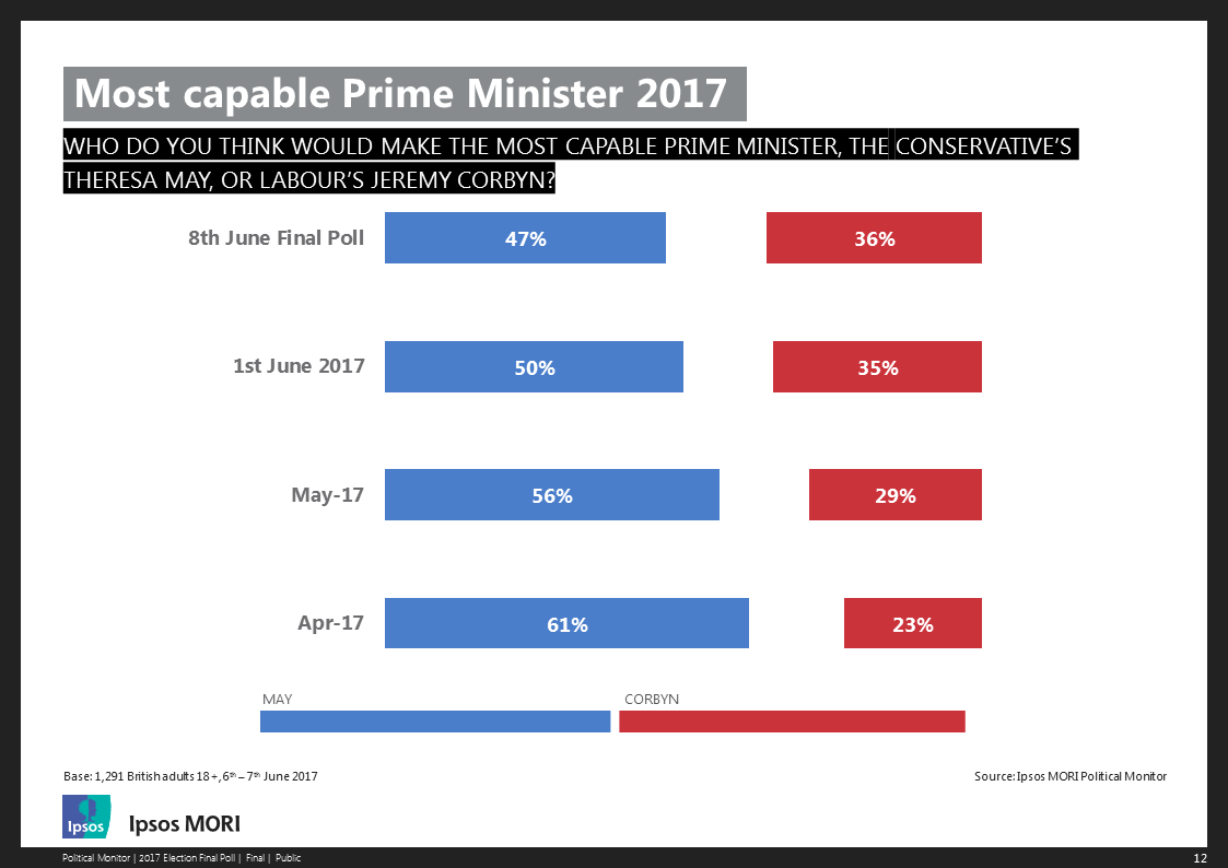 Ipsos MORI Final 2017 Election Poll Capable Prime Minister