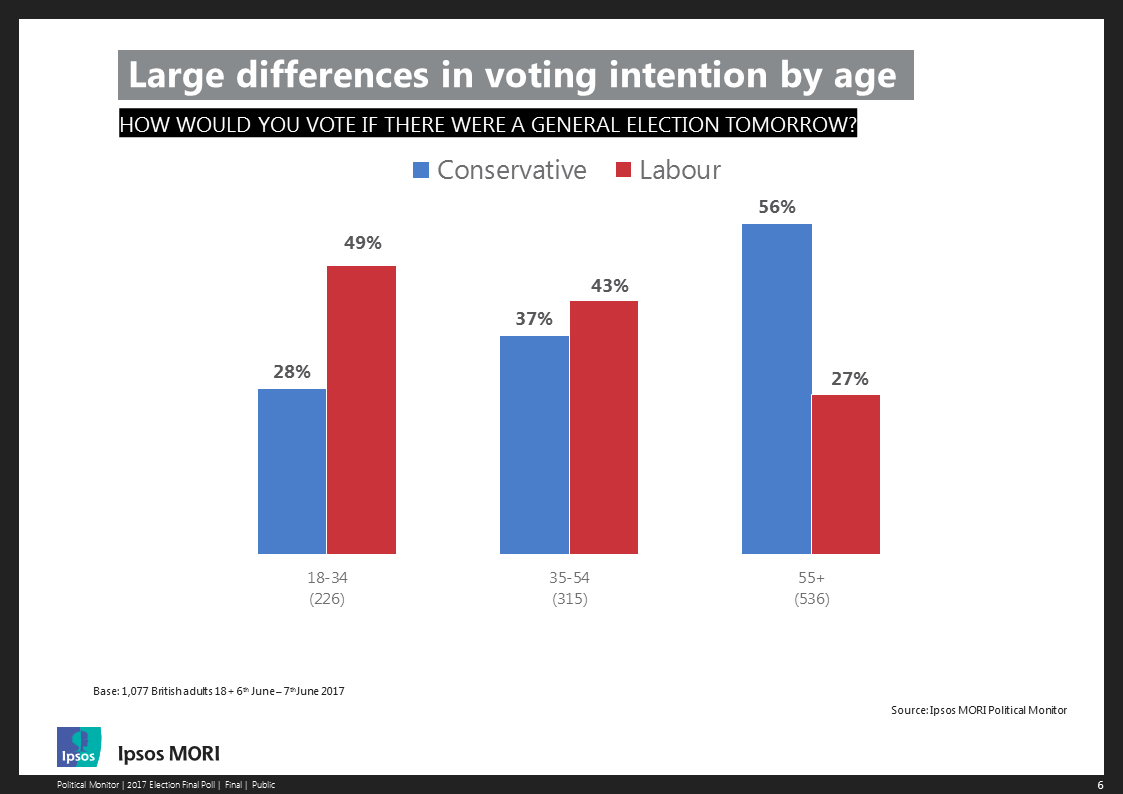 2017 General Election: Voting intention by age