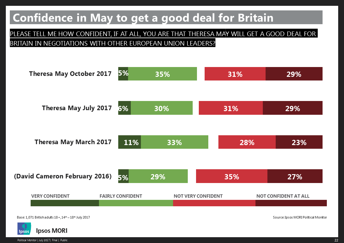 Confidence in May to get a good deal for Britain - October 2017