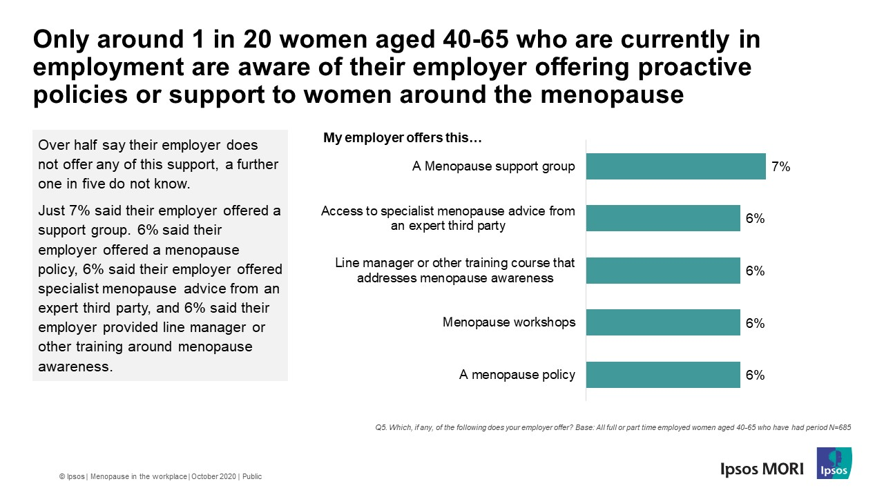 Only around 1 in 20 women aged 40-65 who are currently in employment are aware of their employer offering proactive policies or support to women around the menopause - World Menopause Day