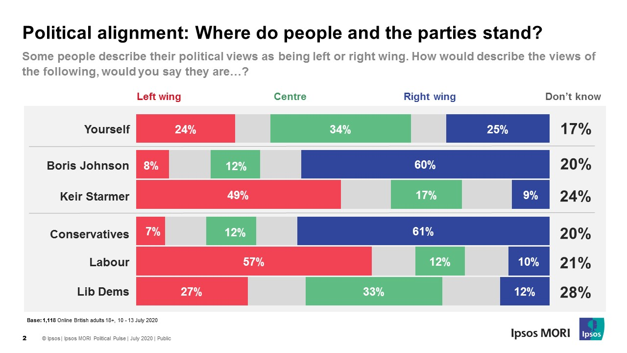 Where do people and the parties stand?