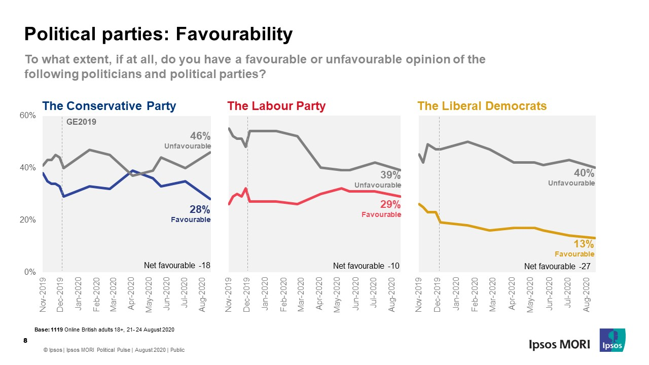 Favourability towards political parties - Ipsos MORI