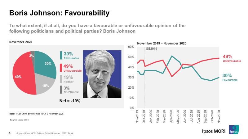 Boris Johnson: favourability