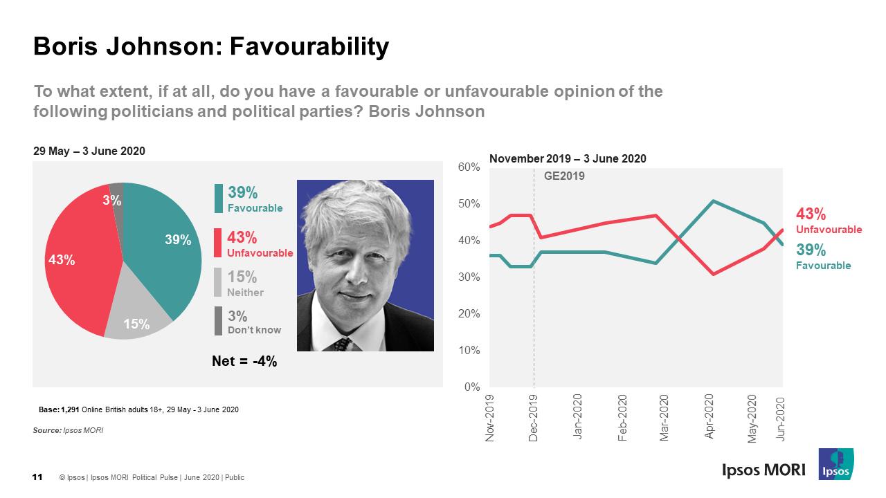 Public favourability towards Boris Johnson continues to fall