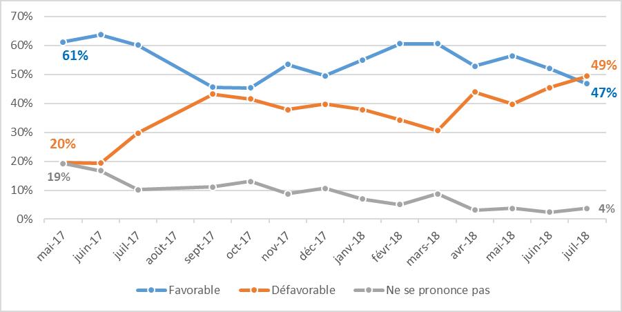 L'évolution de la popularité d'Emmanuel Macron auprès des cadres