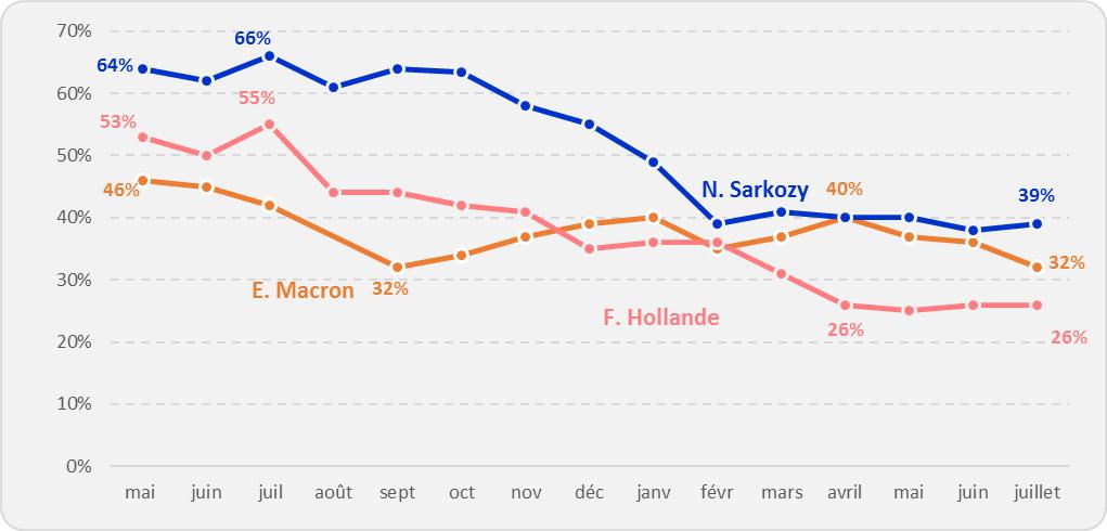 L'évolution des opinions favorables à l'égard du président de la République après un an de mandat
