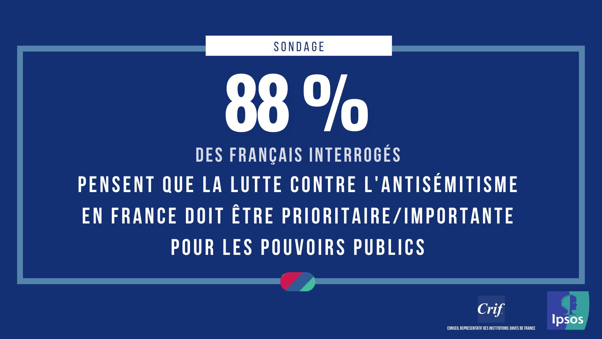 88% des Français jugent que la lutte contre l'antisémistisme doit être prioritaire ou importante pour les pouvoirs publics