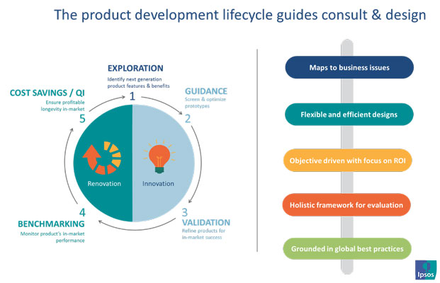 The product development lifecycle guides consult & design