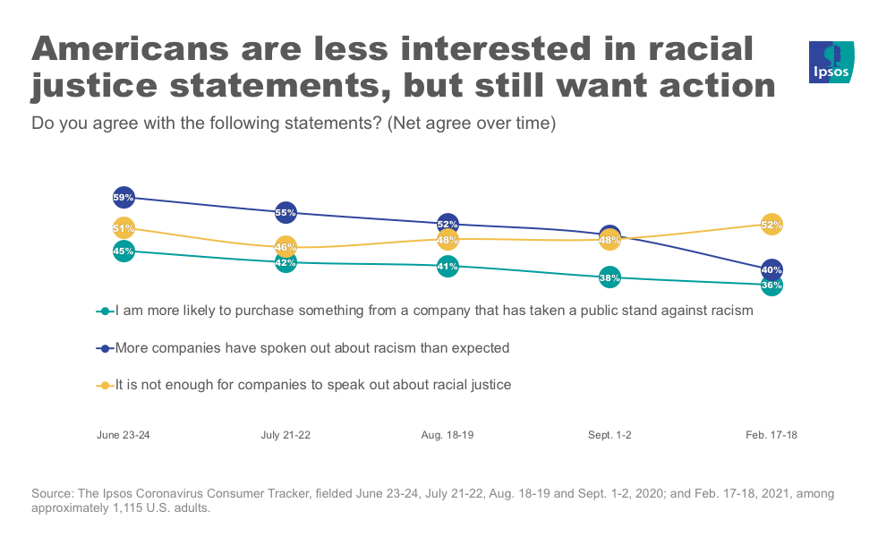 Racial justice opinions over time
