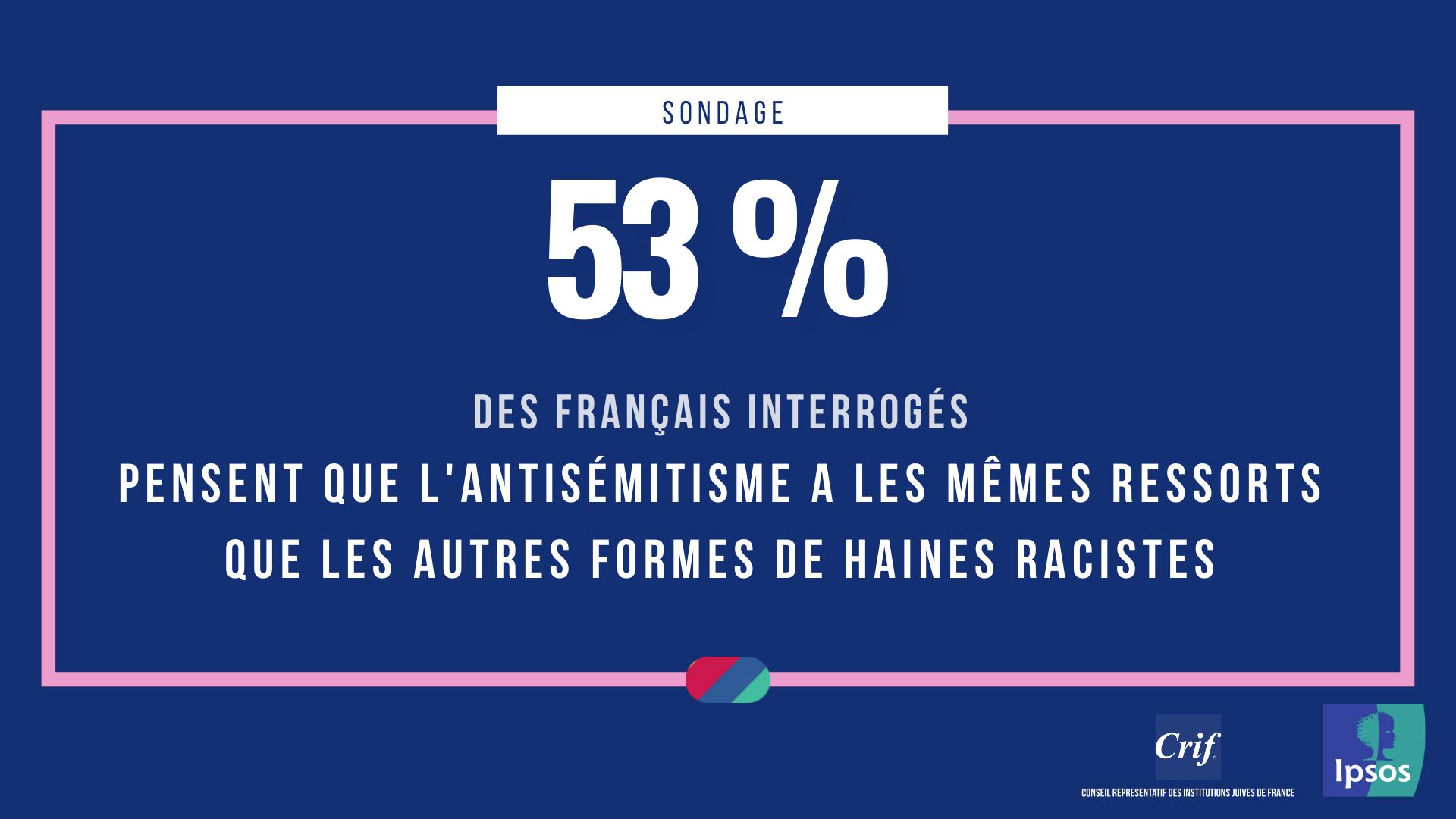 53% des français pensent que l'antisémitisme a les mêmes ressorts que les autres formes de haines racistes