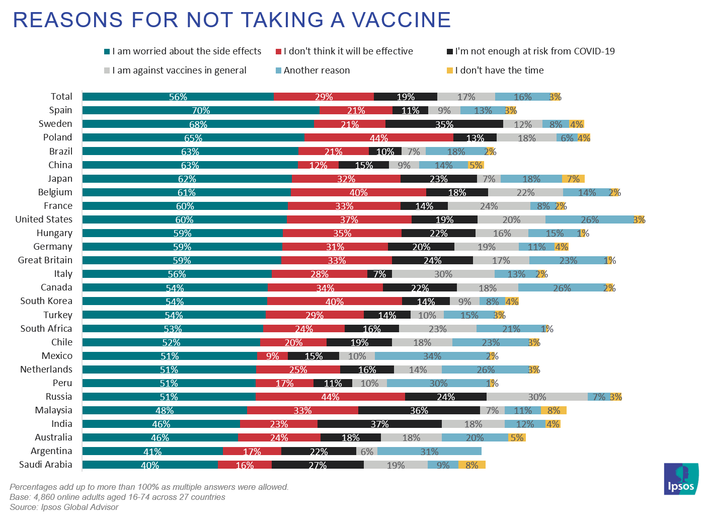 Reasons for not taking a vaccine | Coronavirus | Ipsos | WEF