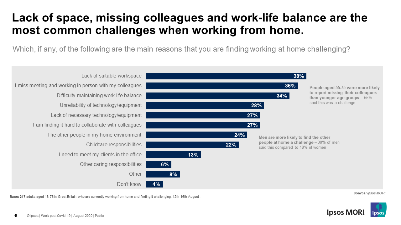Lack of space, missing colleagues and work-life balance are the most common challenges when working from home.