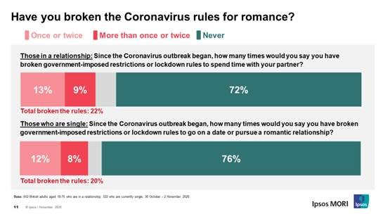 Have you broken the coronavirus rules for romance?
