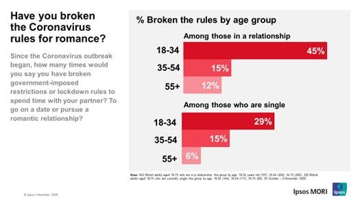 Have you broken the coronavirus rules for romance? (Age groups)