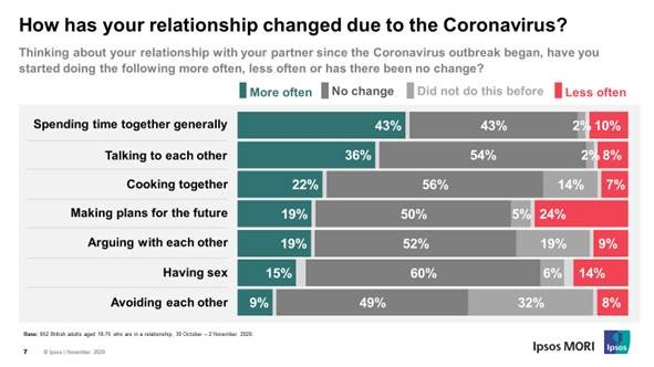 How has your relationships changed due to the coronavirus?