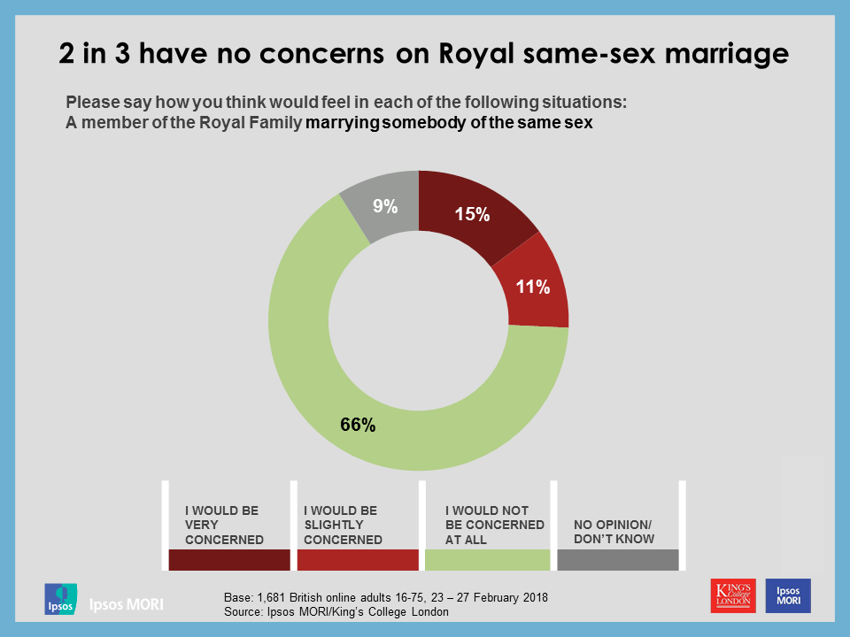 2 in 3 have no concerns on Royal same-sex marriage