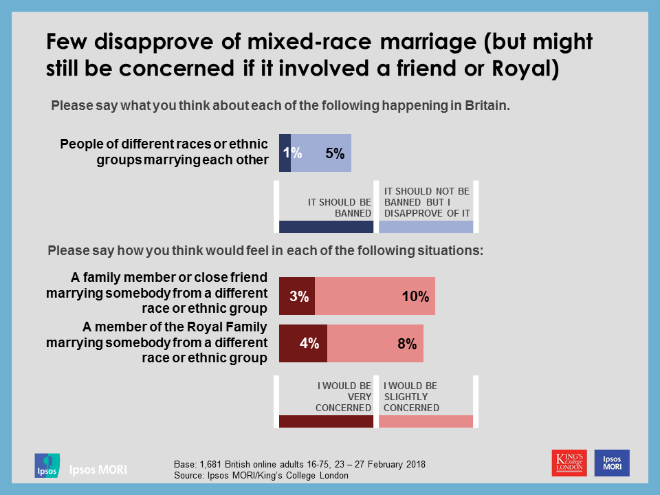 Few disapprove of mixed-race marriage (but might still be concerned if it involved a friend or Royal)