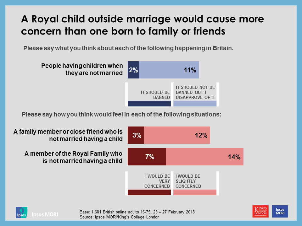 A Royal child outside marriage would cause more concern than one born to family or friends