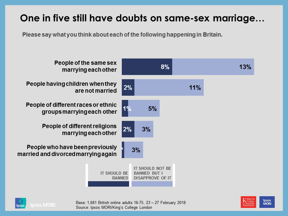 One in five still have doubts on same-sex marriage