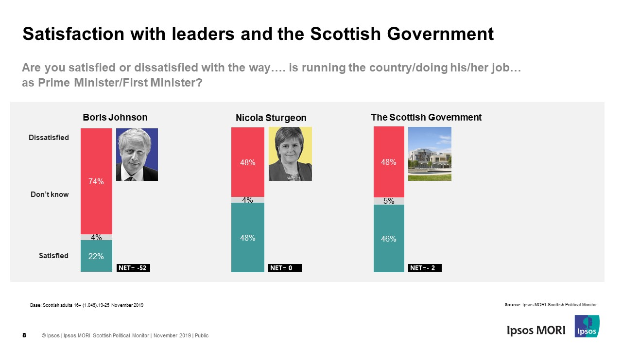 Satisfaction with FM, PM and LOTO - Ipsos MORI Scotland General Election 2019