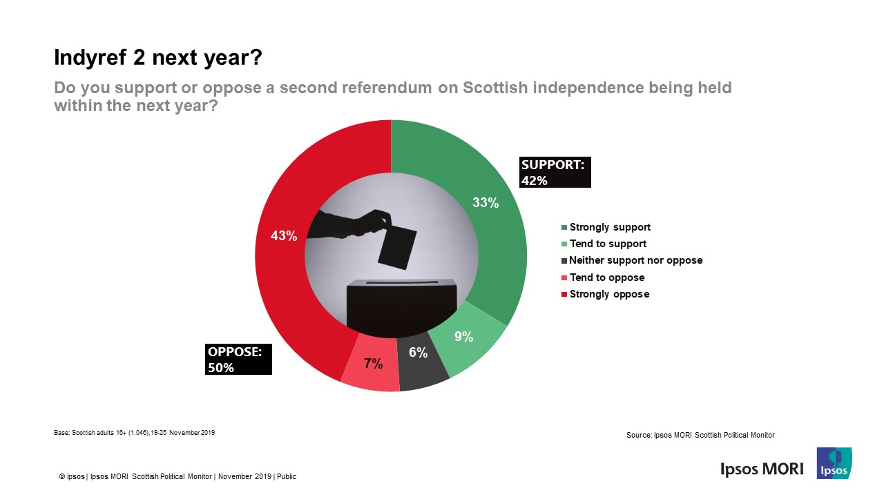 Indyref2 Support / Oppose - Ipsos MORI Scotland General Election 2019
