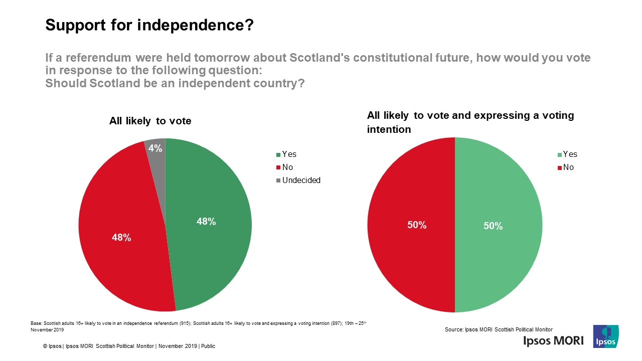 Scottish Independence Voting Intention - Ipsos MORI Scotland General Election 2019