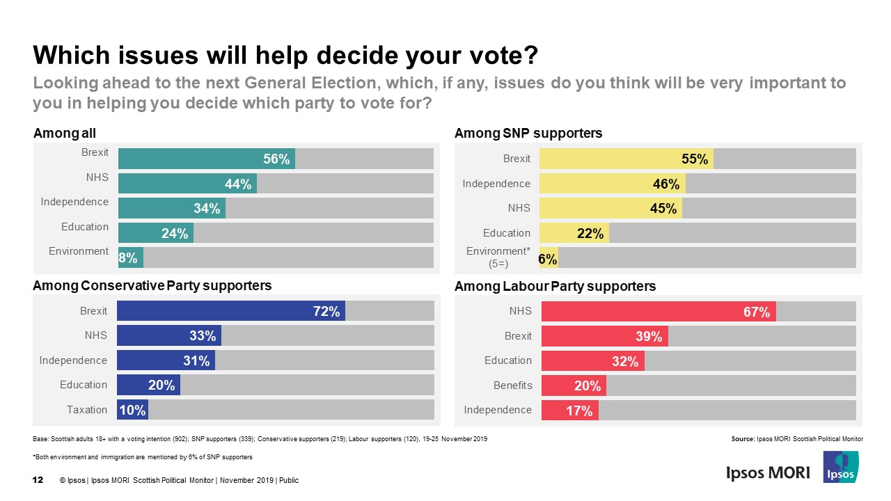 Which issues will help decide your vote? By party - Ipsos MORI Scotland Election 2019