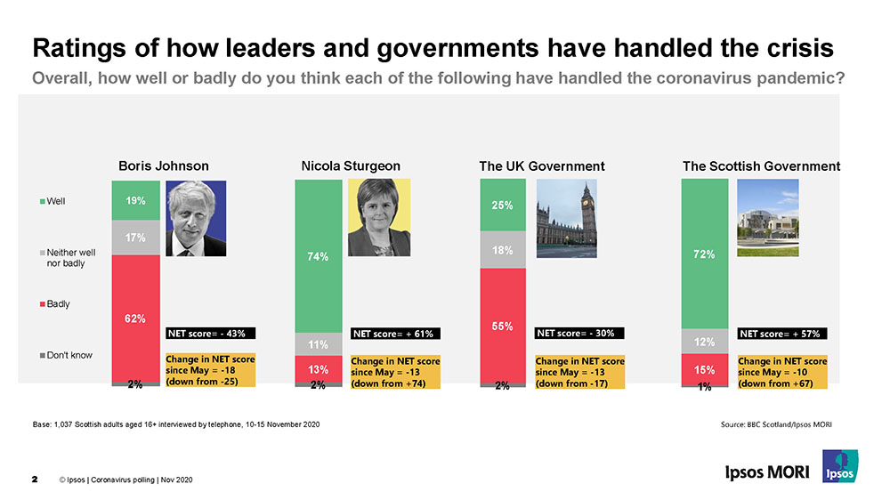 Ratings among Scottosh public of how leaders and governments have handled the crisis - Ipsos MORI