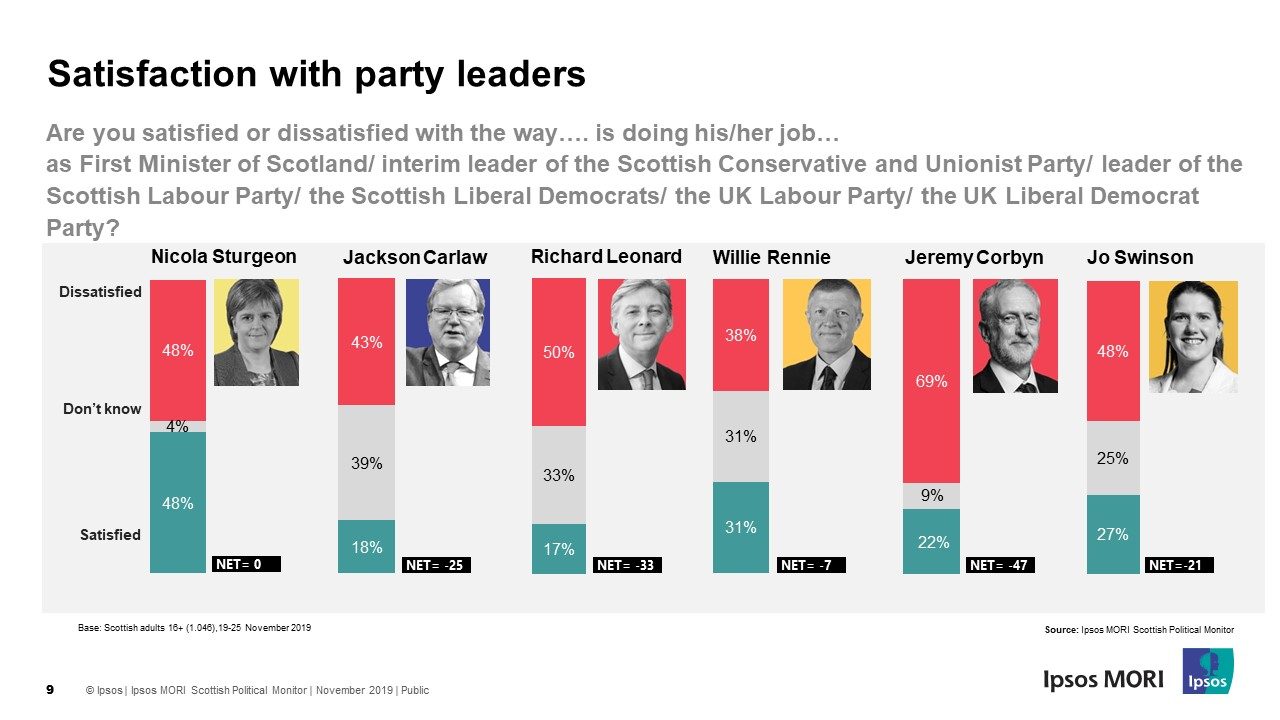 Satisfaction with Scottish Party Leaders - Ipsos MORI Scotland General Election 2019