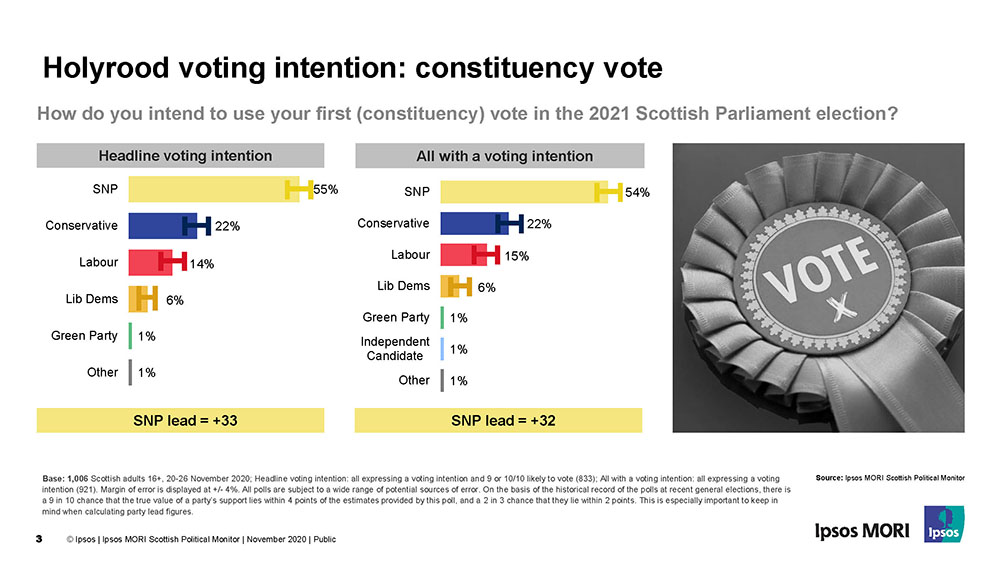Scottish Parliament Voting Intention - Constituency Vote - Ipsos MORI
