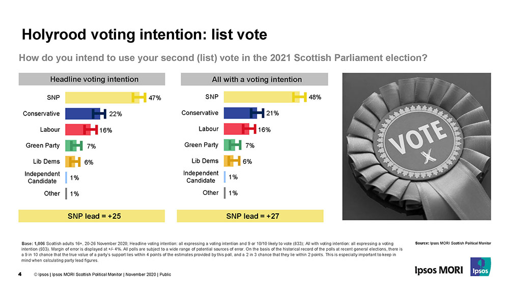 Scottish Parliament Voting Intention - List Vote - Ipsos MORI