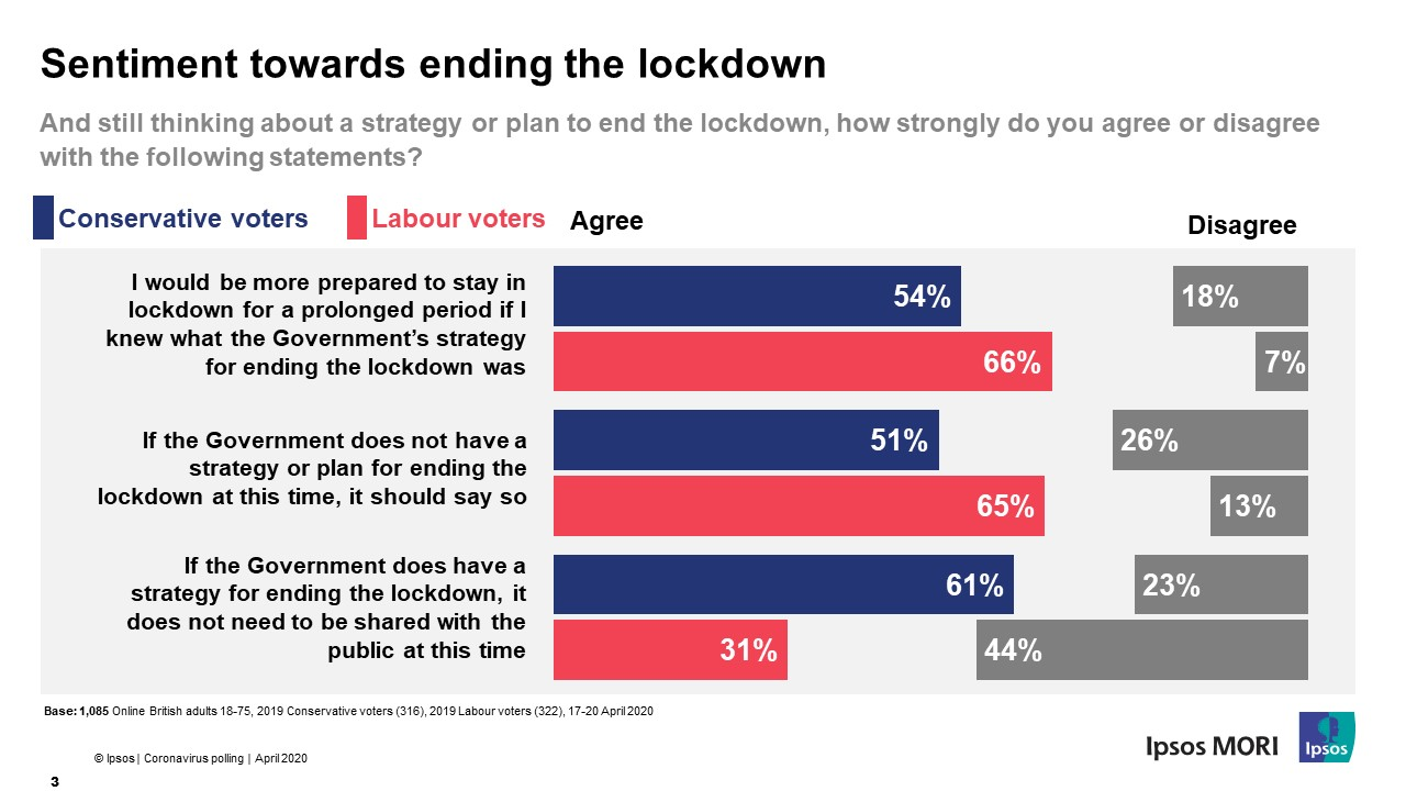 Sentiment towards ending the coronavirus lockdown by political party support - Ipsos MORI