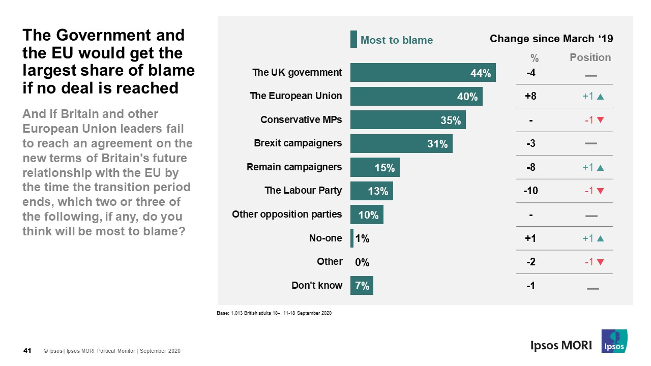 The Government and the EU would get the largest share of blame if no deal is reached - Ipsos MORI