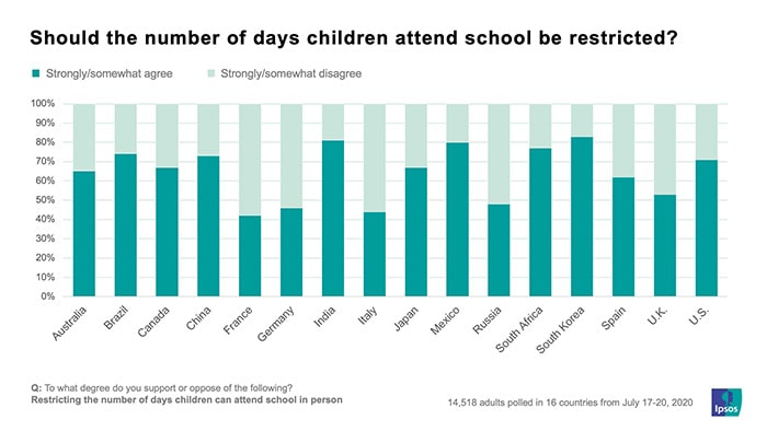 Should the number of days children attend school be restricted | Coronavirus | Ipsos