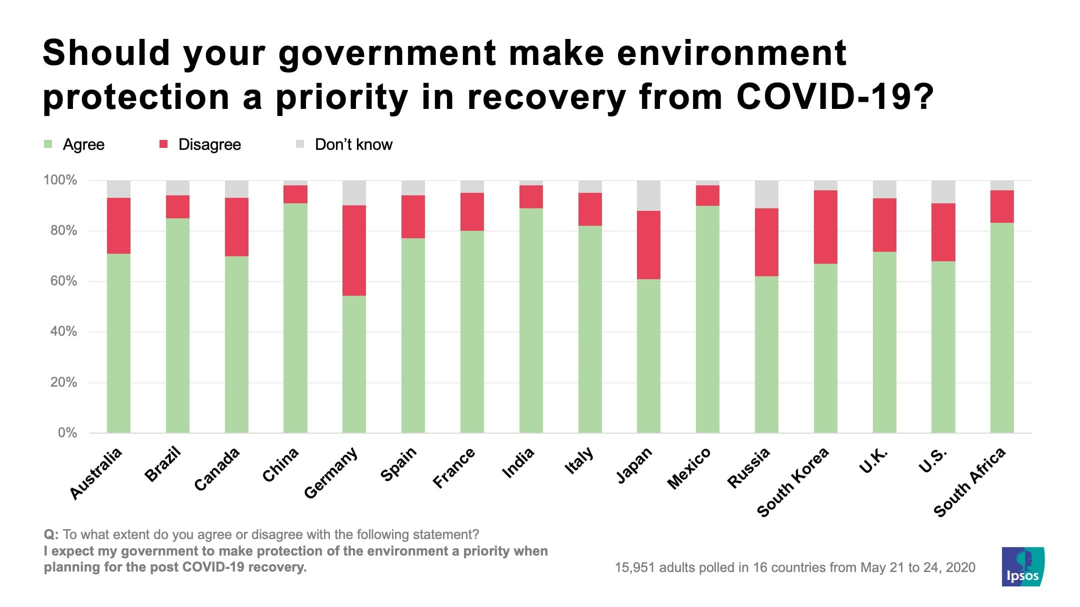 Should your government make environment protection a priority in recovery from COVID-19? | Ipsos