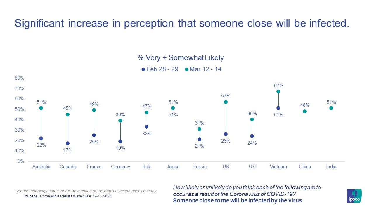 Significant increase in perception that someone close will be infected | Covid-19 | Coronavirus pandemic | Ipsos