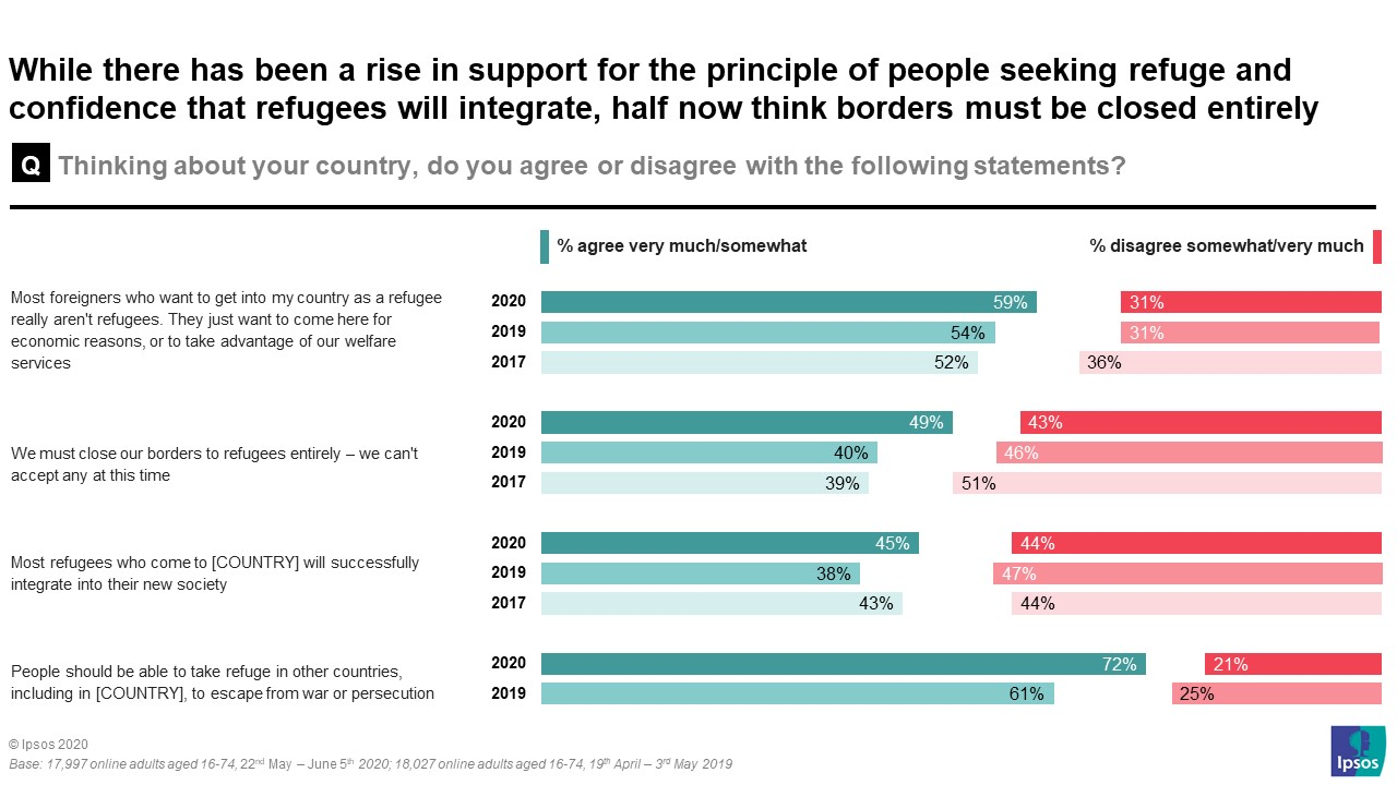 while there has been a rise in support for the principle of people seekign refuge and confidence that refugees will integrate, half now think borders must be closed entirely