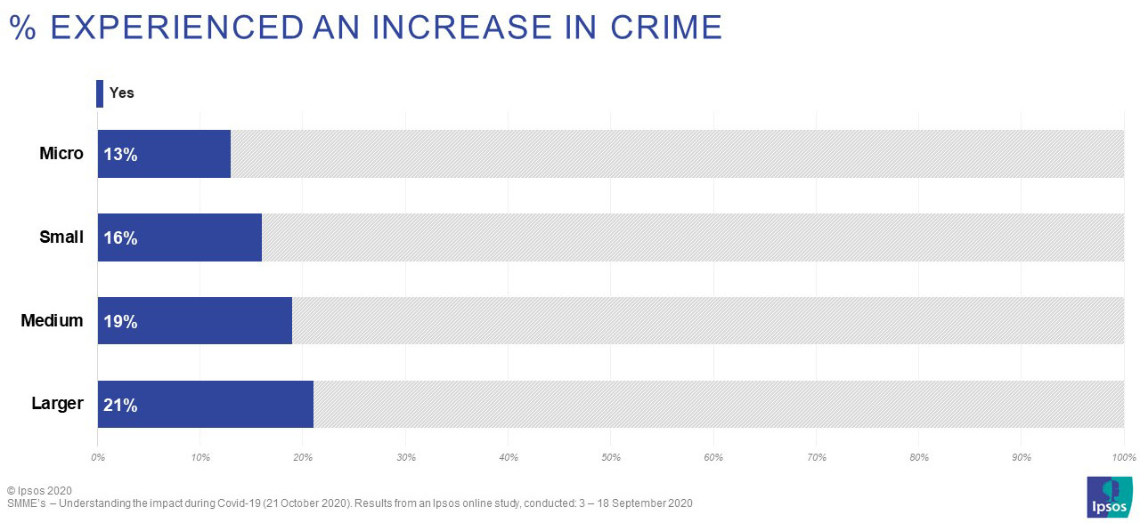 Apart from customers spending less, more than four in every ten business owners (44%) also say that input costs from suppliers have increased and 16% have experienced an increase in crime. Interestingly, the larger the business the higher the proportion experiencing crime.