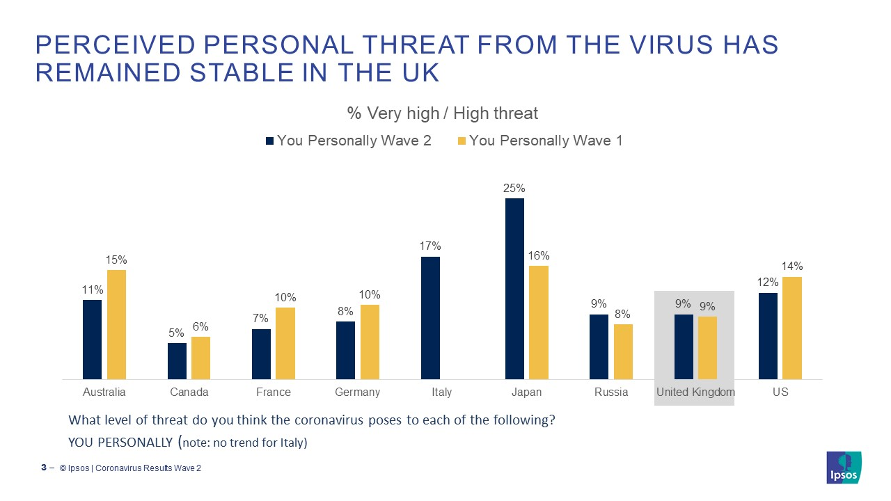 Perceived personal threat from the Coronavirus has remained stable in the uk