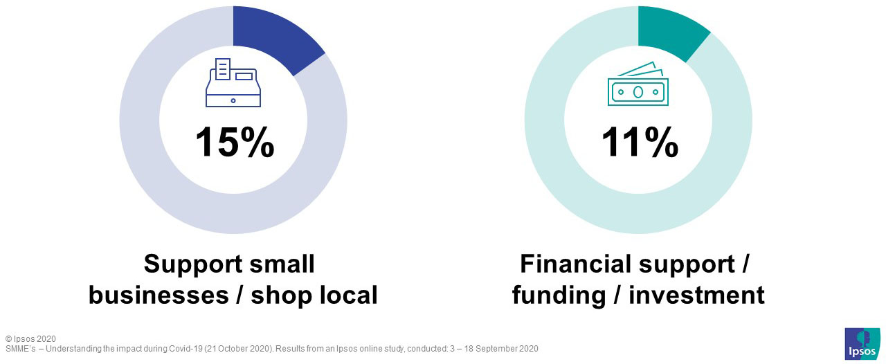 When asked what government or larger organisations could do to help make their businesses successful after the easing of lockdown, the top 2 mentioned items were supporting businesses and shopping local and financial support
