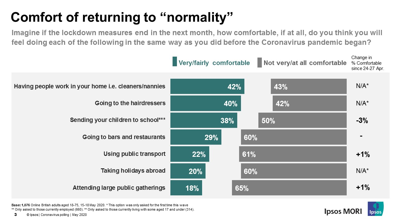 Comfortable returning to normal
