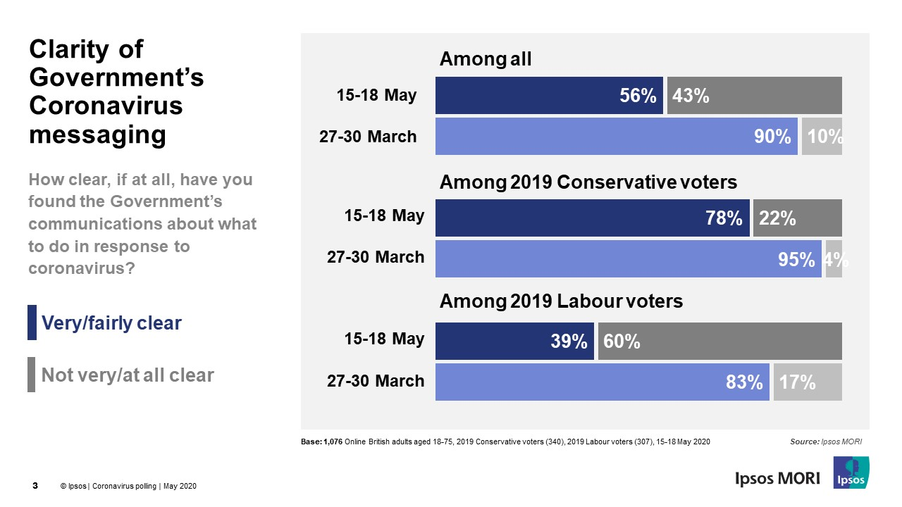 Breakdown of change in belief Gov't comms are clear by party vote at 2019 GE