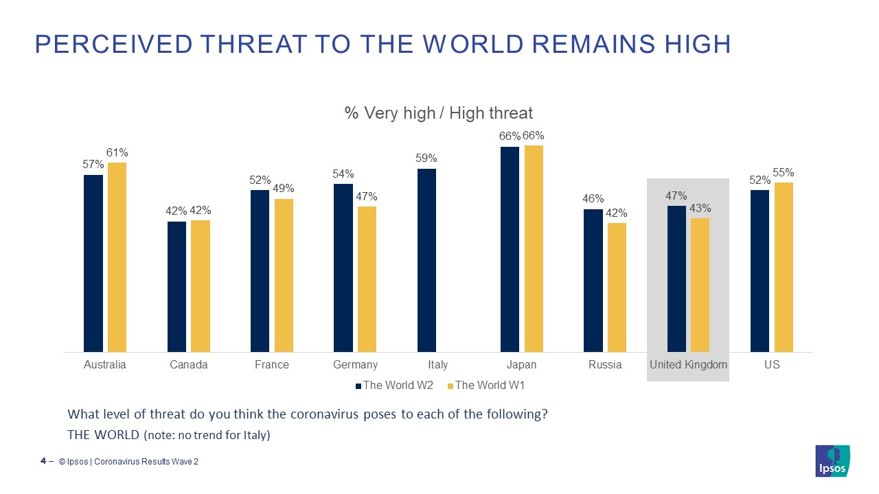 Perceived threat from Coronavirus / COVID-19 to the World remains high