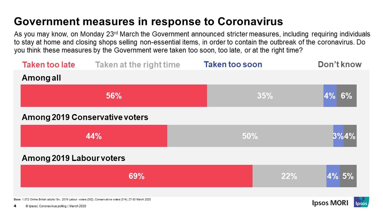 Government measures in response to Coronavirus - Too early, right time, too late