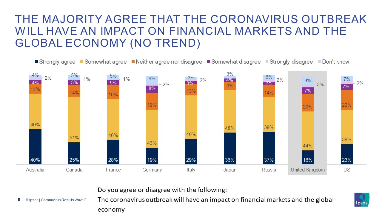 The majority agree that The coronavirus outbreak will have an impact on financial markets and the global economy
