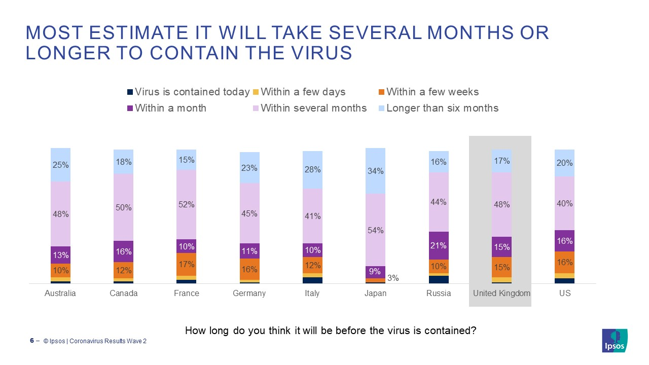 Most estimate it will take several months or longer to contain the coronavirus