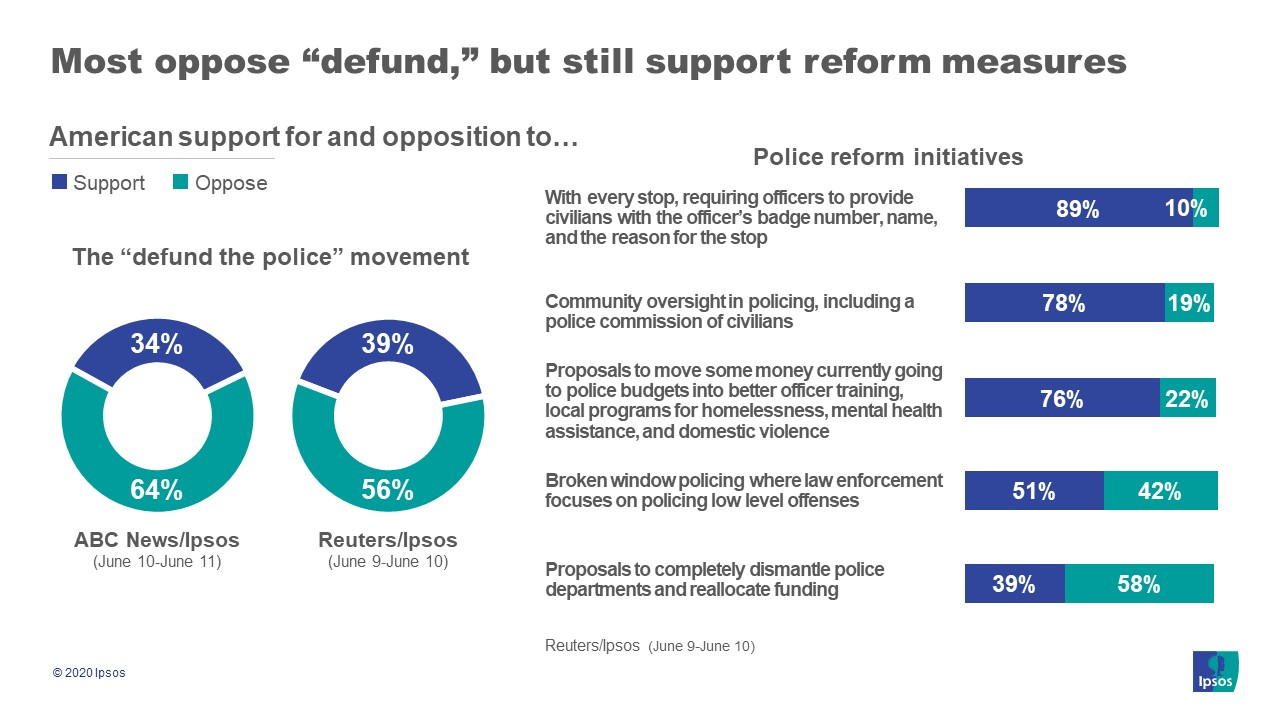 Defund the police vs. police reform support