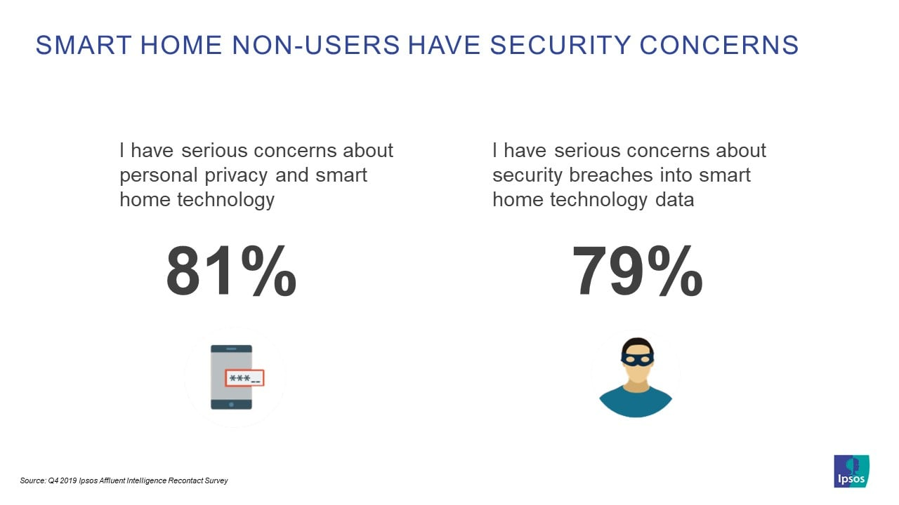 Smart Home Non-Users Have Security Concerns | Ipsos | Affluent Survey