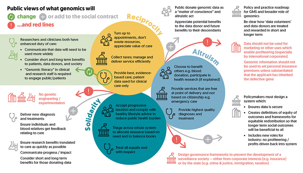 Ipsos MORI - Public views of what genomics will change; or add to the social contract; and red lines